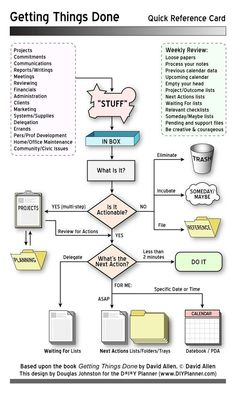 getting things done ( GTD) quick reference sheet Formation Management, Communication Process, Report Writing, Evernote, Note Taking, Life Organization, Management Tips, Getting Things Done, Getting Organized