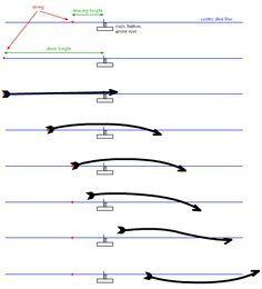Archery, Arrows & Arrow Flight    Archer's paradox