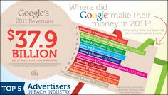 Who Buys All Those Google Ads?