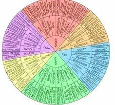 Emotive language wheel