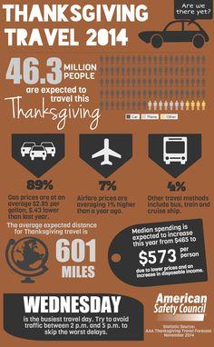 Thanksgiving Driving Tips: Traveling Safe in 2014  #Texas #TexasDrivingchool  #DrivingTips