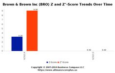 Altman Z-Score Analysis for Broad Investments Limited (BRO) #altmanzscore