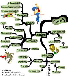 mapa myśli jak pokonywać przeszkody Neuroscience, Personal Development, Brain, Mindfulness, Motivation, Kids, Literatura, The Brain, Children
