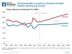 Debt vs. Deficits: What's the Difference?
