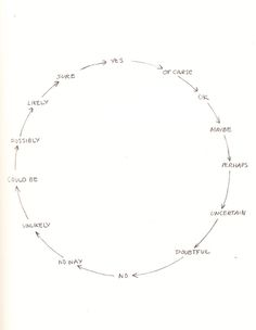 Yes Means No. David Byrne's Hand-Drawn Pencil Diagrams of the Human Condition | Brain Pickings