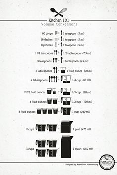 Kitchen cheat sheets - Album on Imgur