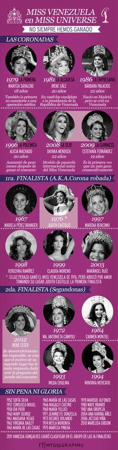 Venezuela en el Miss Universo
