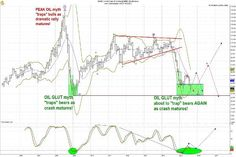 Oil Has Finally Bottomed; the Time to Buy Is Now - Pg.2 - TheStreet