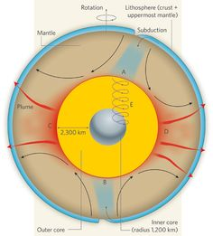 Figure 1 : Earth science: Structuring the inner core : Nature Outer Core, Earth Science, Mantle, Eye, Nature, Cape, Nature Illustration, Cloak, Off Grid