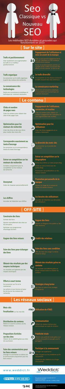 #SEO Classique vs Nouveau SEO. Les méthodes SEO durables et prouvées qui fonctionnent en 2013 #weddict http://www.weddict.fr/