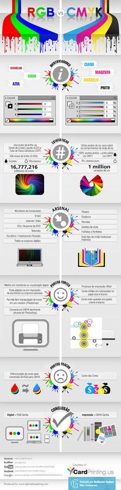 Quais as diferenças entre RGB e CMYK?