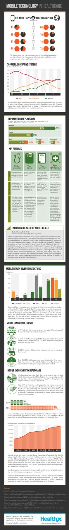 Mobile Technology in HealthCare - The following infographic from healthcare solutions firm Healthx highlights the change that smartphones and tablets have had on the health industry. Results show that there will be 44 million m-health app downloads by the end of 2012, which will rise to 142 million by 2016.