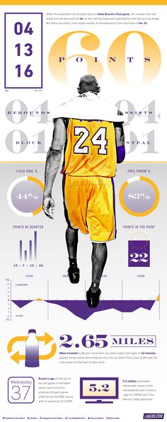 Take a by-the-numbers look at Kobe Bryant's historic 60-point finale.