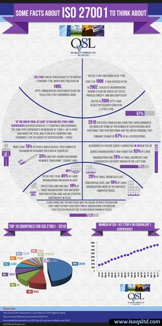 Some Facts About ISO 27001 - INFOGRAPHIC - ISO Quality Services