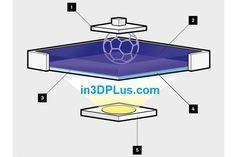 Một bài viết về tia UV trên một blog IN3D có gì lạ