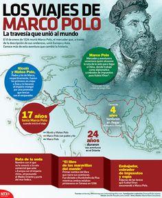 ¿#SabíasQue el famoso mercader y aventurero, Marco Polo, tenía 17 años cuando inició su primer viaje? #InfografíaNotimex