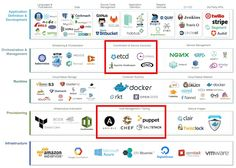 Infrastructure versus Config as Code Cloud Computing Services, Cool Tech, Cheat Sheets, Software Development, Blog Entry, Definitions, Things To Think About, Knowledge, Coding
