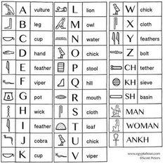 Egyptian hieroglyphics chart
