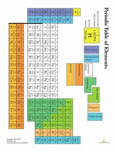 Periotic table song lyrics youtube science classroom pinterest fifth grade physical science worksheets printable periodic table urtaz Images