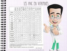 Nutrition And Dietetics, Fibres, Nursing, Medical, Wellness, Education, Health, Gardens, Vitamin K