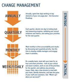 Change management infographic #changemanagement