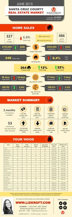 Santa Cruz Real Estate Market Report: June, 2015