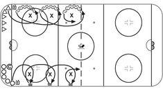 Hockey Drills, Hockey Goalie, Dek Hockey, Hockey Training, Hockey Coach, Ice Rink, Speed Drills, Hockey Stuff, Conditioning