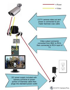 how to connect a cctv camera directly to a tv for live viewing  http: