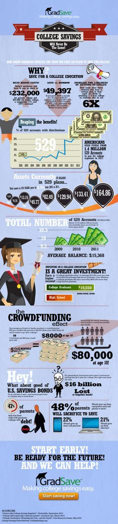 529 College Savings #college #finances