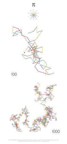The Art hidden in Pi By nbremer Exploring the idea of creating art with data, here the first 100 and 1000 digits of pi are visualized by using the digit itself to define the direction and color of each step