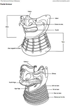 "Glossary of mengu (facial armor). Downloadable pdf samurai armor glossary. ""The Samurai Armour Glossary"", Nihon-No-Katchu.com Open Libary Contributers:Ian Bottomley & Dave Thatcher, Editor:Tracy Harvey. http://nihonto.org.pl/wp-content/uploads/2013/01/The_Samurai_Armour_Glossary_2013.pdf"