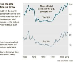 The top 10 percent of earners took more than half of the country's total income in 2012, the highest level recorded since the government began collecting the relevant data a century ago, according to an updated study by the prominent economists Emmanuel Saez and Thomas Piketty.
