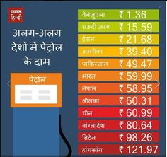 Petrol prices in different countries. Hindi @ Leiden University