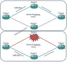 network redundancy, protocols for redundancy