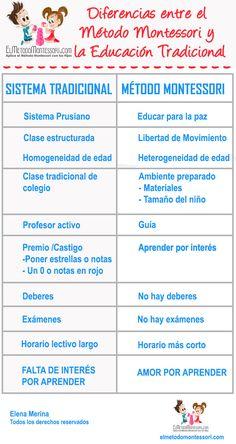 diferencias entre la educación tradicional y el metodo montessori | El Metodo Montessori