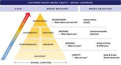 Branding Digital MBA Impacta Aula 1 by Flavio Pavanelli Inbound Marketing, Brand Marketing Strategy, Marketing Digital, Online Marketing, Marketing Ideas, Howard Schultz, Branding, Brand Identity