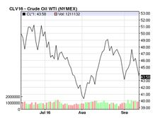 Oil Prices WTI 2016-09-14 7:14 PM