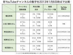 YouTubeチャンネル登録者数が男性コンサルタント全国1位 http://yokotashurin.com/youtube/consultant.html