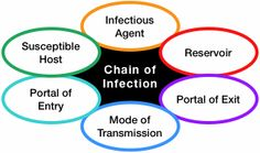 this comes from a great online source of free continuing educational for  health professionals  this  chain of infectioninfection control