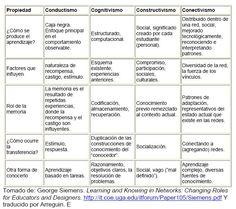 Tabla comparativa de las diferentes teorías del aprendizaje http://teduca3.wikispaces.com/6.+TABLA+COMPARATIVA