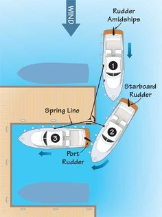 Docking With  Spring Lines #BoatUS