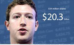Google Image Result for http://i2.cdn.turner.com/money/galleries/2012/technology/1205/gallery.facebook-ipo-billionaires/images/1-mark-zuckerberg.gi.jpg
