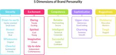 """Color psychology in marketing and branding is more complex than """"green conveys calm."""" Consider these research studies to make better decisions. Color Meaning Personality, Personality Chart, Make An Infographic, Infographics, Chart Infographic, What Are Colours, Color Psychology, Psychology Meaning, Colors"""