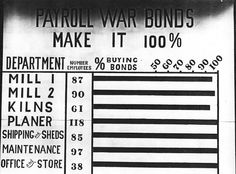 American employers emphasized War Bond sales during the world wars. In Snoqualmie Falls, Wash., the lumber company sign showed the percentage of employees in each department who had contributed. Life Is Like, What Is Life About, War Bond, Company Town, Snoqualmie Falls, Pacific Northwest, Sign, American, Signs