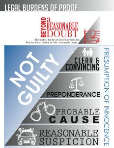 Legal Burdens of Proof Chart | Image for Beyond a Reasonable Doubt