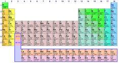 Que es el mtodo inductivo definicin ejemplos mente pinterest tabla periodica tabla peridica de los elementos wikipedia la enciclopedia libre urtaz Gallery