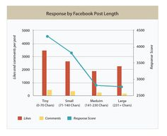 The anatomy of the perfect Facebook post: Exactly what to write to get the best results