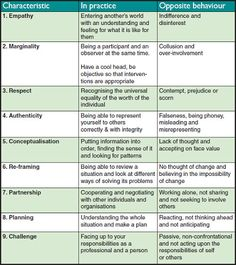 9 benchmarks to test your social work decisions against each day | Community Care | the 9Cs framework is a tool that can help social workers make the best judgements they can. It can help you analyze your interactions in a number of ways, including what is working well, what isn't happening, what the cause of problems might be and where solutions might lie.