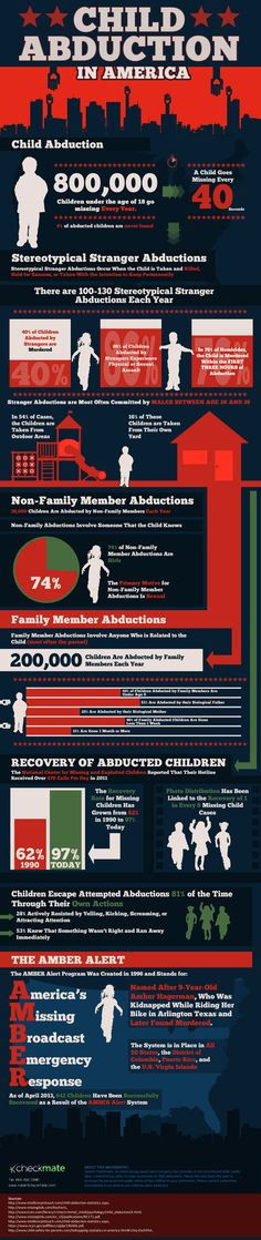 Child Abduction In America infographics by Instant Checkmate