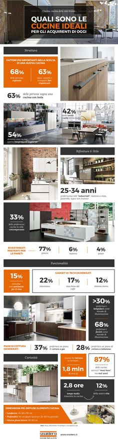 E tu di che #cucina sei?  Scopri le ultime #tendenze del mondo domestico… #infografica #Snaidero